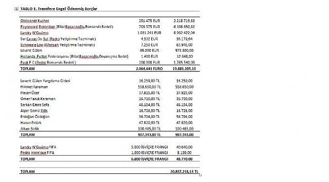 Kayserispor, transfer yapabilmek için 20 milyon TL borç ödedi
