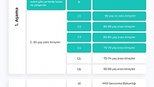 Kayseri'de 36 bin kişi aşılandı