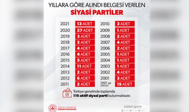 Türkiye genelinde aktif siyasi parti sayısı 116